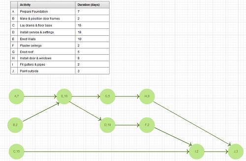 aoa network diagram examples periodic diagrams science new pert templates aoa and aon on creately blog - Activity Network Diagram Template
