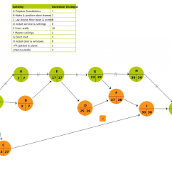 Types Of Network Diagrams In Project Management Labelled Diagram Human Breathing System New Pert Templates Aoa And Aon On Creately Blog