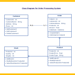 Different Types Of Relationships In Uml Diagrams 2003 Subaru Impreza Stereo Wiring Diagram – Tc1019 Fall 2016