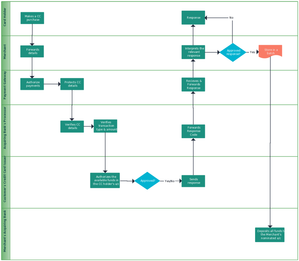 hight resolution of flowchart templates examples in creately diagram community bowling lane diagram printable bowling lane chart