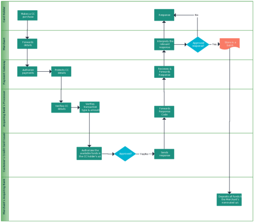 small resolution of flowchart templates examples in creately diagram community bowling lane diagram printable bowling lane chart