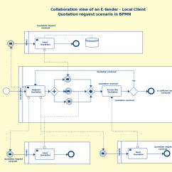 Diagram Example Business Process Modeling Notation Bt Junction Box Wiring Bpmn Templates To Quickly Model Processes Free