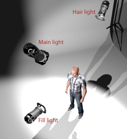 studio lighting diagram sailboat mast wiring setups for great portrait photos discover digital photography butterfly paramount setup