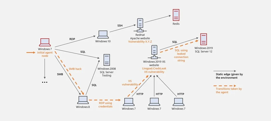 инструмент моделирования угроз Windows