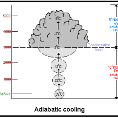 Frontal Rainfall Diagram Mid Brain The Causes Of A Level Geography Marked By Teachers Com Shown Above Is Process Adiabatic Cooling In Condensation For To Occur Air Must Be Saturated Cooled Dew