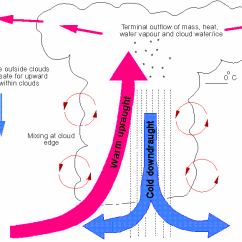 Frontal Rainfall Diagram 2005 Ford Explorer Engine The Causes Of A Level Geography Marked By Teachers Com Above Shows Simple Version Convection Precipitation However We Would Expect To See Lightning At Base Cloud And