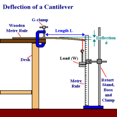 Retort Stand And Clamp Diagram Wiring For Hvac Unit Gcse Physics Coursework Maths Marked By Teachers Com Image00 Png