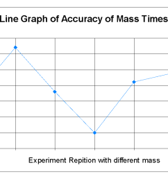 it is difficult to plot a graph which shows how one value stays precisely the same so this graph shows how the times varied each time the experiment was  [ 1336 x 748 Pixel ]