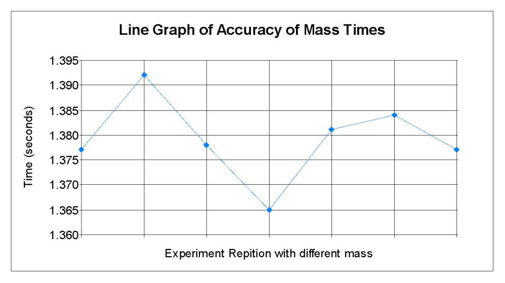 medium resolution of it is difficult to plot a graph which shows how one value stays precisely the same so this graph shows how the times varied each time the experiment was