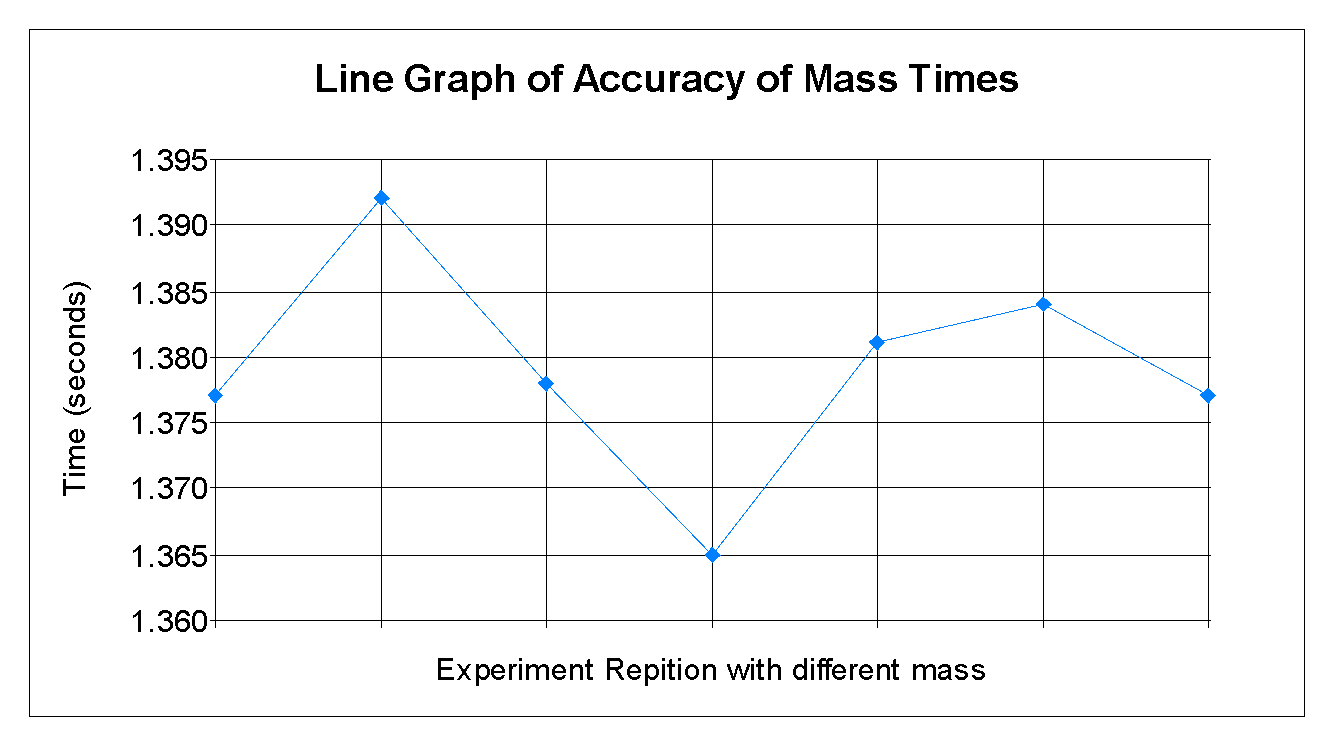 hight resolution of it is difficult to plot a graph which shows how one value stays precisely the same so this graph shows how the times varied each time the experiment was