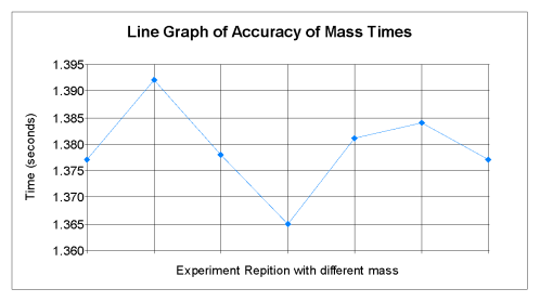 small resolution of it is difficult to plot a graph which shows how one value stays precisely the same so this graph shows how the times varied each time the experiment was