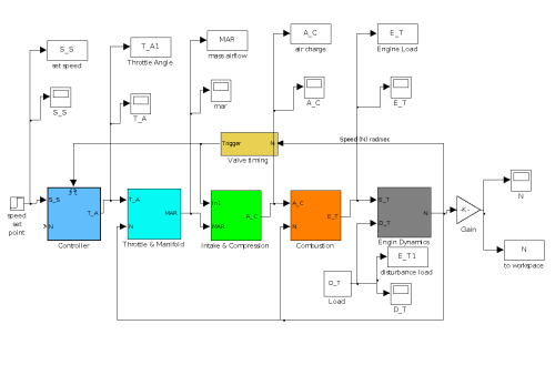 small resolution of figure 1 1 the top level of simulink engine