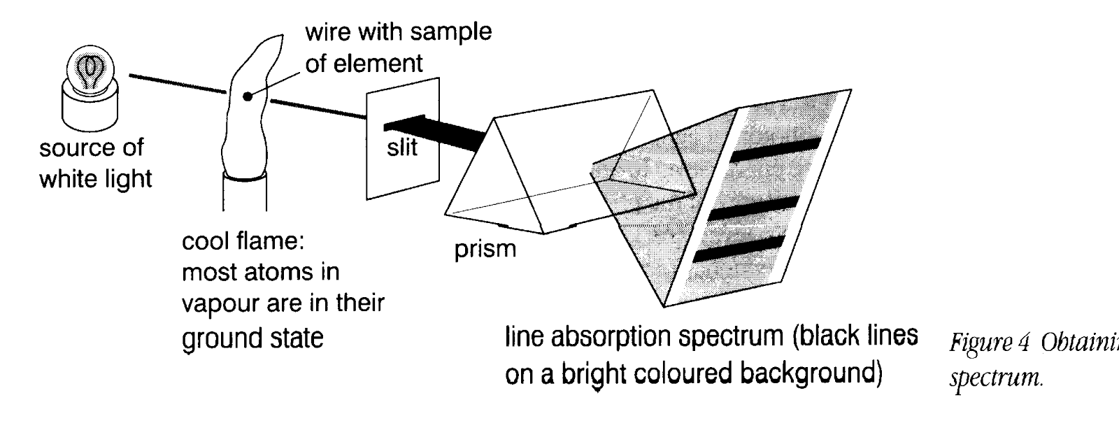An atomic spectrum is light the emitted or absorbed by