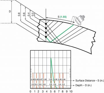 Theory and Use of Curved Surface Correction (CSC) Software