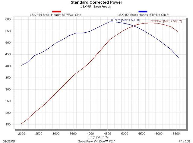 Mast Motorsports LSX 454 Dyno Numbers and Product Release