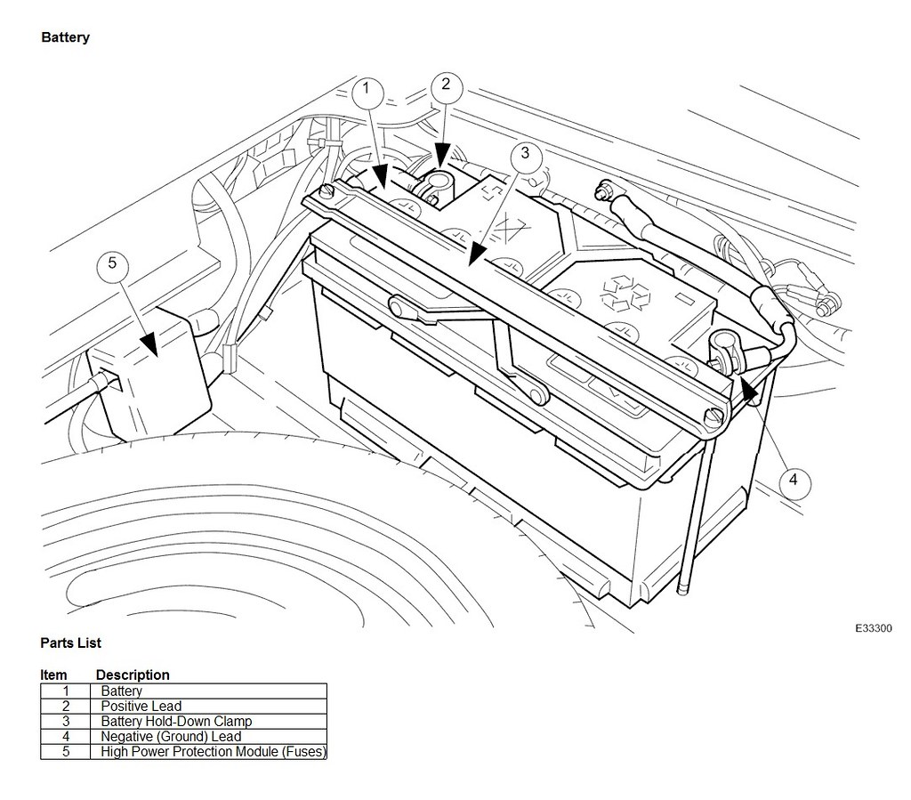 Remote starter solenoid vs in-line Mega Fuse