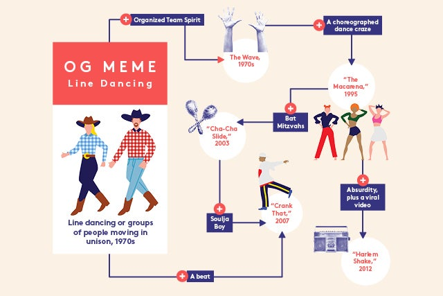 history of internet memes