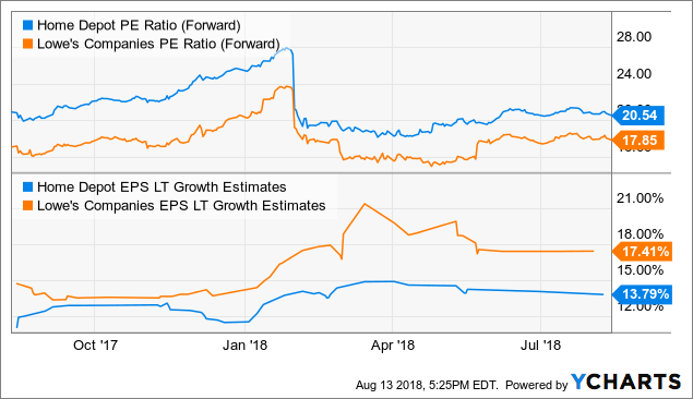 Beat And Raise: Home Depot Is Back - The Home Depot. Inc. (NYSE:HD) | Seeking Alpha
