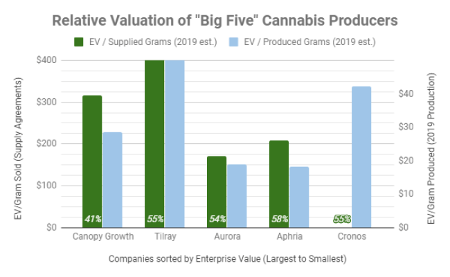 Aphria The Best Value Of The Big 5 Cannabis Producers