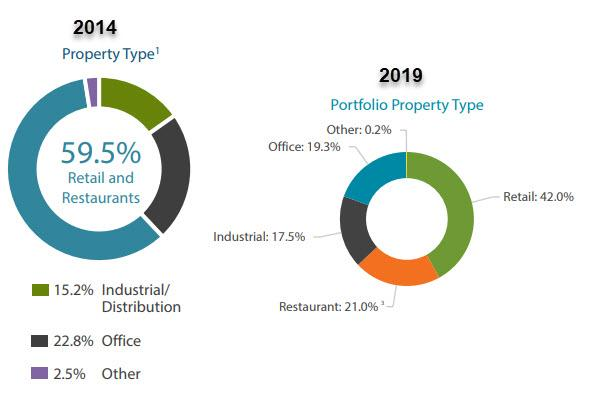 Vereit: Even After The Run-Up. The 6% Yield Is Still Attractive - VEREIT. Inc. (NYSE:VER) | Seeking Alpha