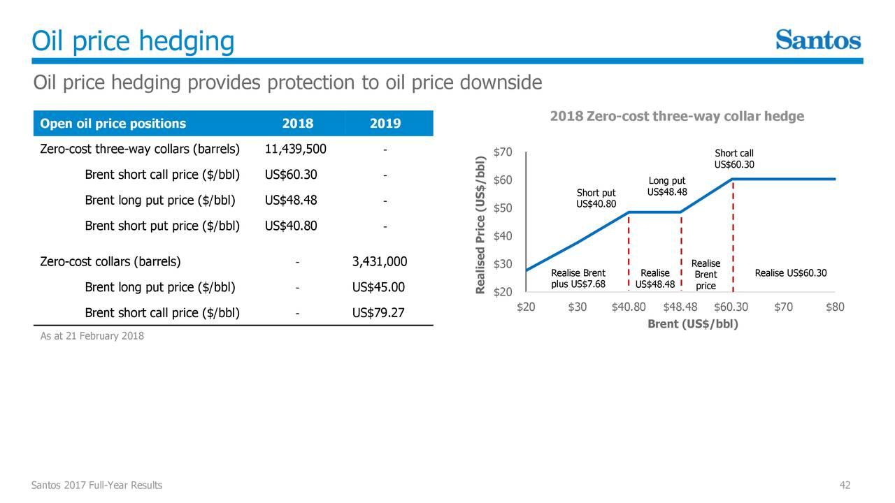 santos ltd adr 2017 q4 results earnings call slides santos ltd adr otcmkts sslty seeking alpha [ 1280 x 720 Pixel ]