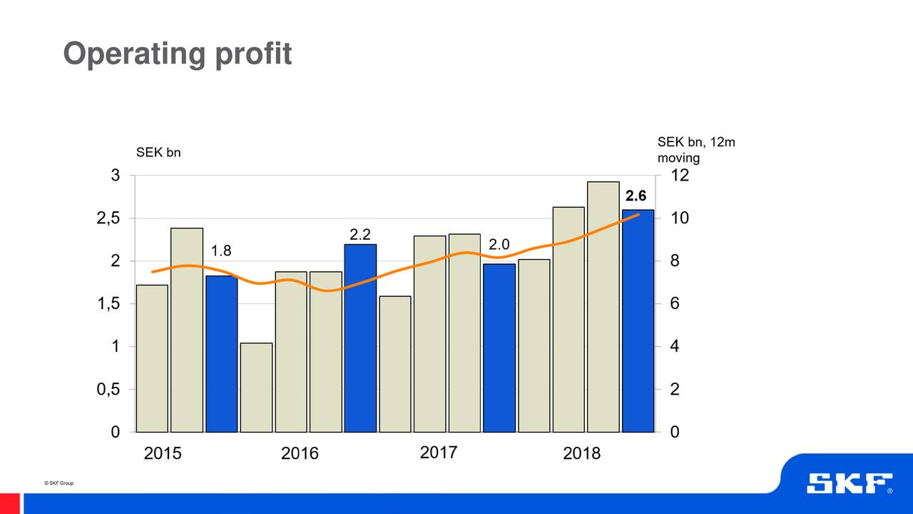 hight resolution of ab skf adr 2018 q3 results earnings call slides ab skf publ otcmkts skfry seeking alpha
