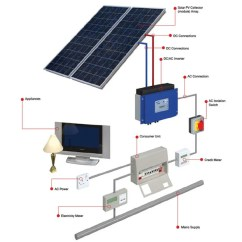Single Phase Kwh Meter Wiring Diagram American Standard Stratocaster Grant Solar Pv (photovoltaic) On Roof Kits Aircon247.com | Discount Portable Air Conditioning ...