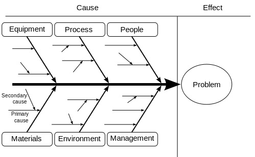 Adverse event (root cause analysis) investigation system. What Is Root Cause Analysis Smartbear