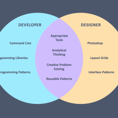 How To Solve Venn Diagram Deer Cuts On Being A Designer And Developer: Not Quite Unicorn Rare By Diogenes Brito