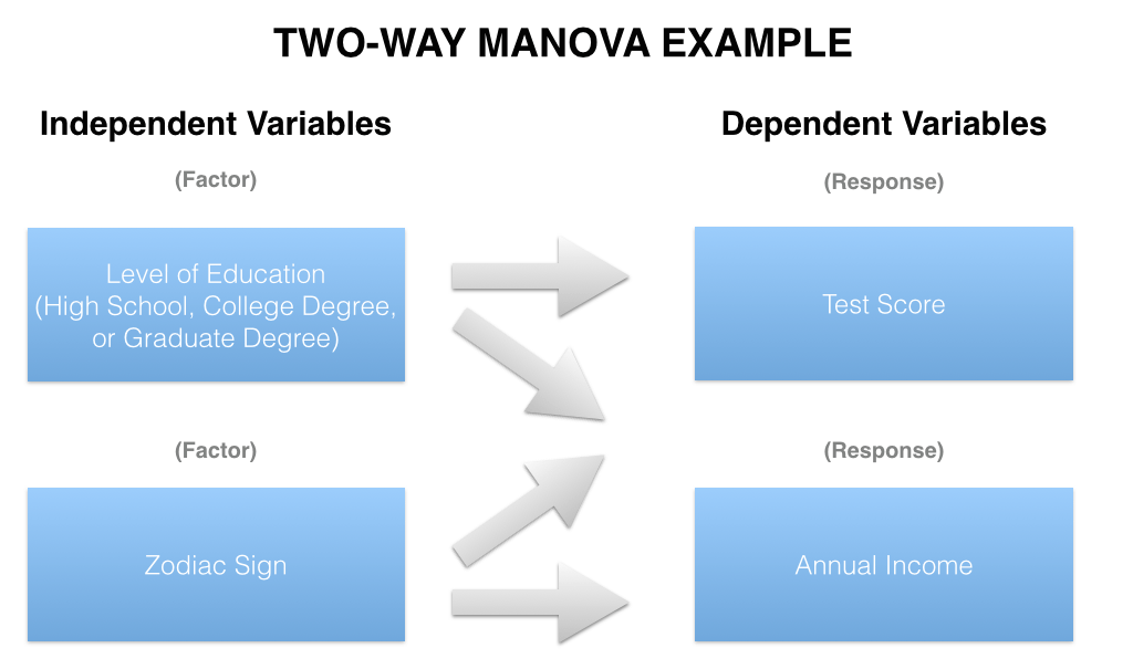 Statistical Soup ANOVA ANCOVA MANOVA & MANCOVA — Stats Make Me