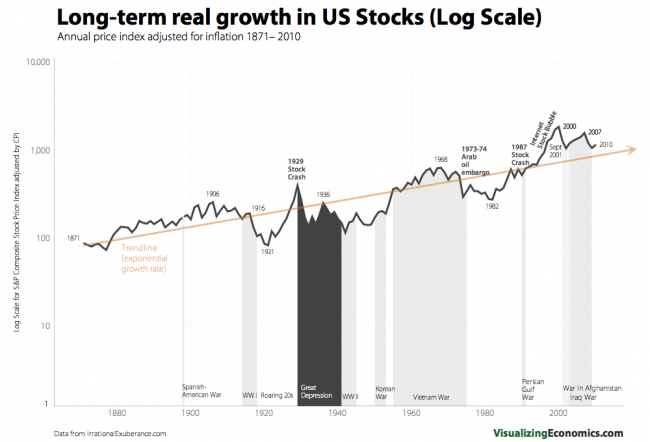 us stock growth during