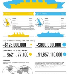 titanic infographic 2 jpg [ 900 x 1306 Pixel ]