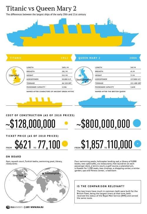 small resolution of titanic infographic 2 jpg