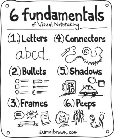 Beginning Sketchnotes for 5th graders — ArtSmudge