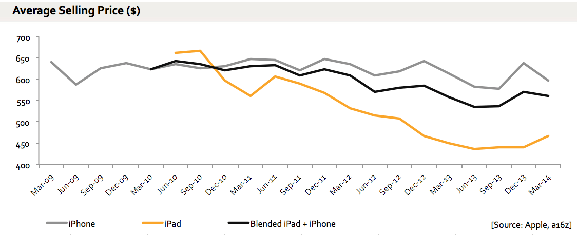 iPads and tablet growth — Benedict Evans