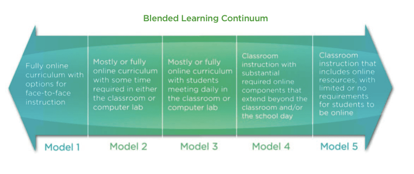 Blended Learning: Where Online and Face-to-Face Instruction Intersect for 21st Century Teaching and Learning.