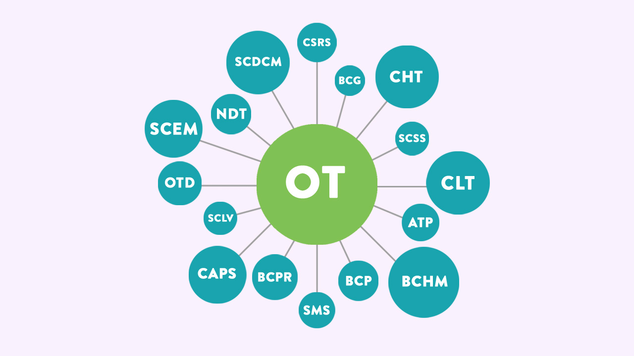 medium resolution of your guide to ot certifications and specialties