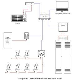 dmx over cat5 pt 2 churchtecharts dmx to ethernet wiring diagram [ 1000 x 1066 Pixel ]