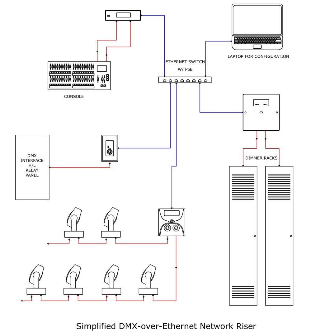 medium resolution of dmx over cat5 pt 2 churchtecharts dmx to ethernet wiring diagram