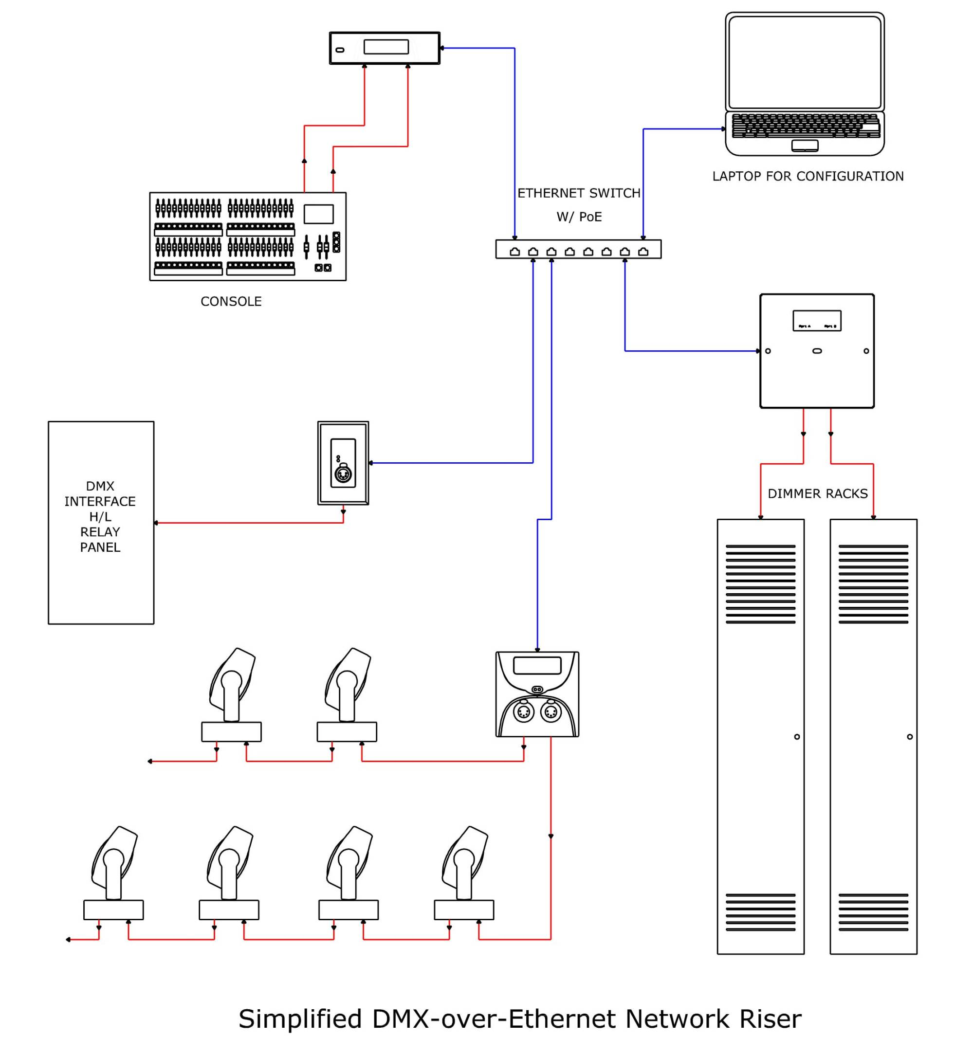 hight resolution of dmx over cat5 pt 2 churchtecharts dmx to ethernet wiring diagram