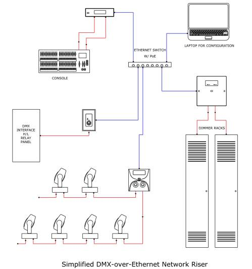 small resolution of dmx ethernet wiring diagram wiring diagrams scematic xlr connector wiring diagram simple dmx wiring diagram