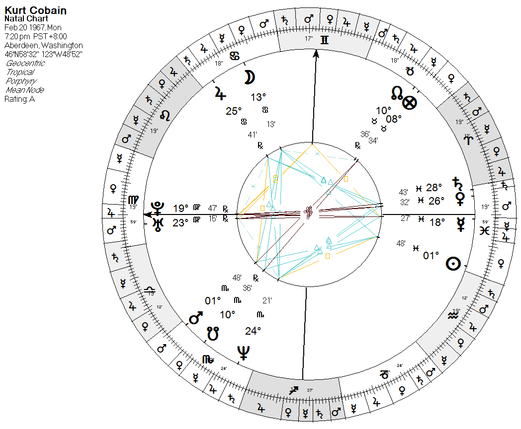 List of Synonyms and Antonyms of the Word: natal chart pisces