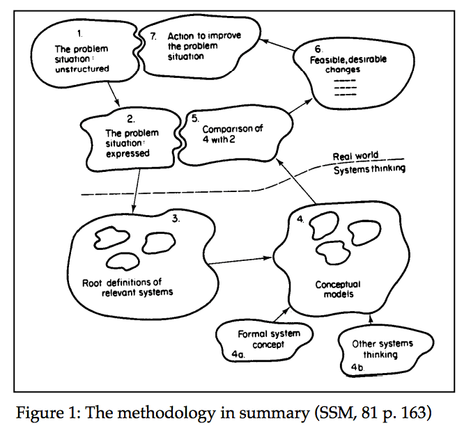 Resolving A Messy Situation: Soft Systems Methodology