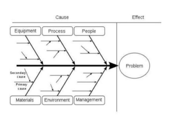 root cause analysis fishbone diagram example 1994 dodge dakota ignition switch wiring problem solving with business analyst learnings