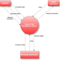 Context Diagram And Data Flow M16 Upper Receiver Assembly Defining The Scope Of Business Analysis With A See Lucidchart S Detailed Explanation What Is Nbsp For More On