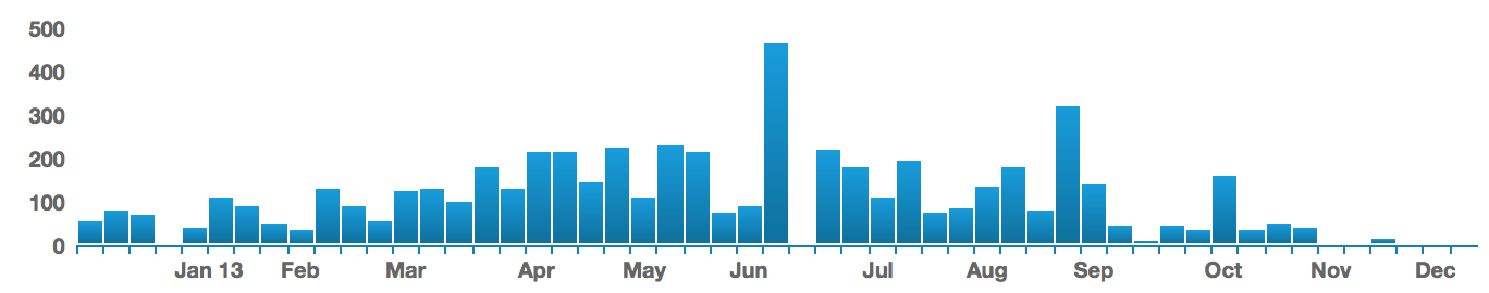 A graph of my cycling activity over the year