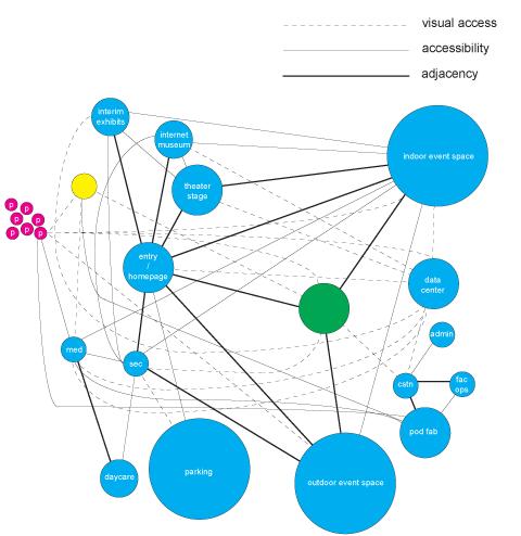 what are bubble diagram 2005 peterbilt 379 wiring architecture graduate thesis schematic design mike lee adjacency