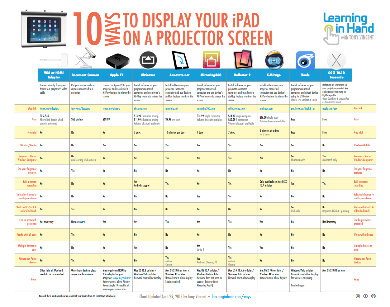10 ways to show your ipad on a projector screen learning in hand with tony vincent [ 1000 x 788 Pixel ]