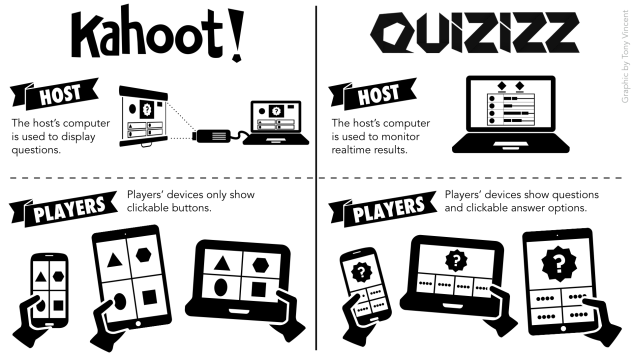 Have you tried Quizizz yet? It's like Kahoot, but better! Perfect for practice, whether a few questions or an extended review. Students will beg for more!