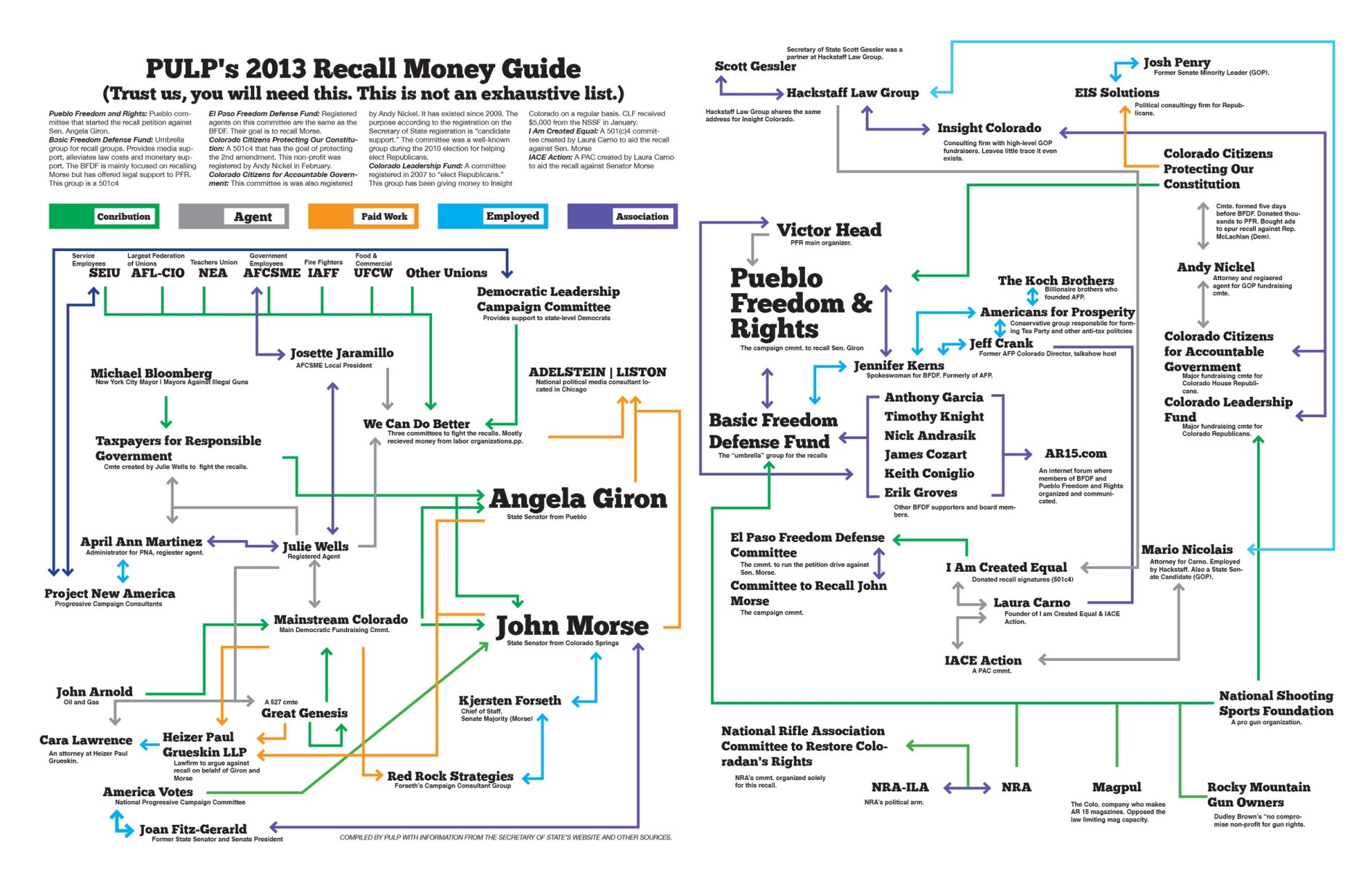 Tracking the connections and links is nearly impossible but PULP's investigation into the recall money shows the fundraising apparatus for both sides. View a hi-res PDF of the chart.
